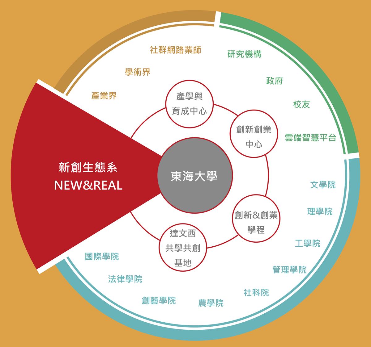 32-創新創業-1200